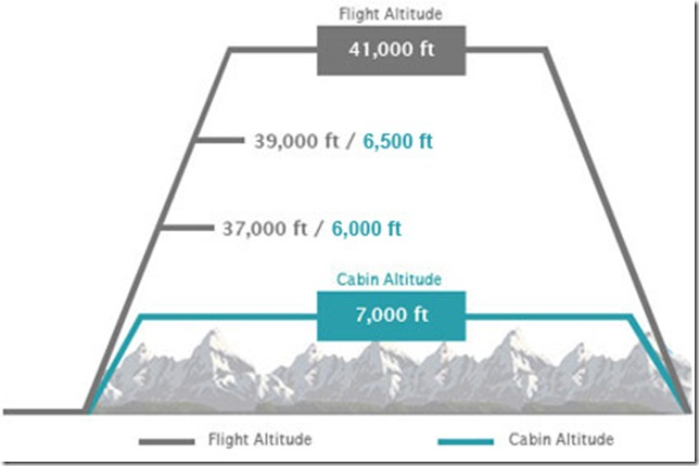 Lineage 1000 Cabin Altitude